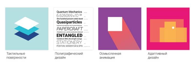 Основные принципы Material Design