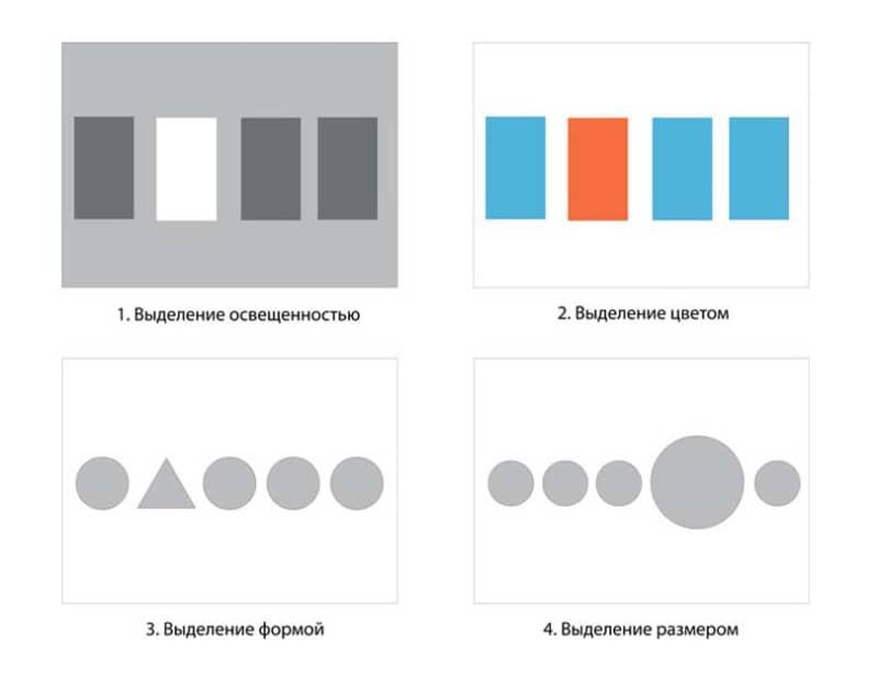 Способы выделения композиционного центра